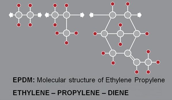 HNBR – Hydrogenated Nitrile Rubber