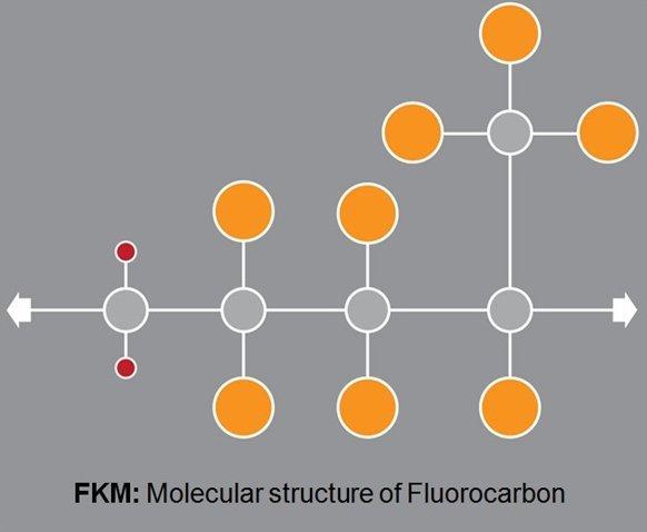 FKM – Fluorocarbon Elastomer