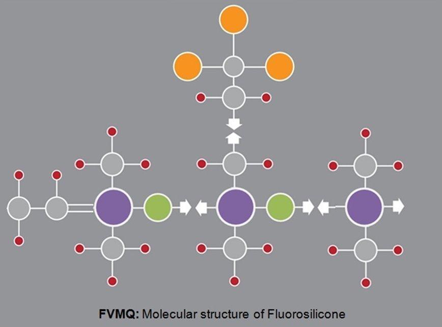 FVMQ – Fluoro Silicone